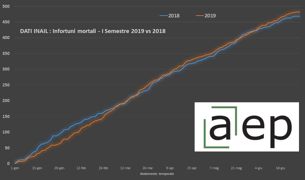 Infortuni mortali I semestre 2019